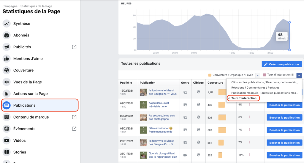 Statistiques Facebook Taux interaction