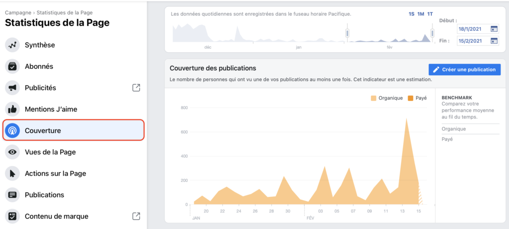 Statistiques Facebook couverture