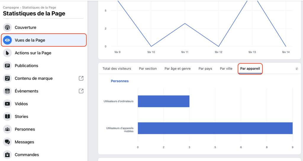 Statistiques Facebook par appareil